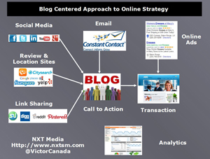 Blog Centered Approach to Online Strategy via NXT Media - @VictorCanada